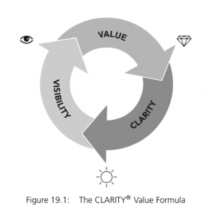 clarity-value-formula